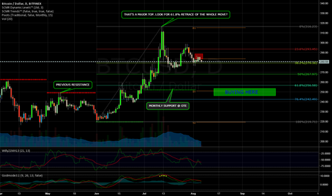 BTCUSD: Time for a Retrace?
