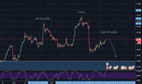 GBPJPY: GBP JPY Head and Shoulders