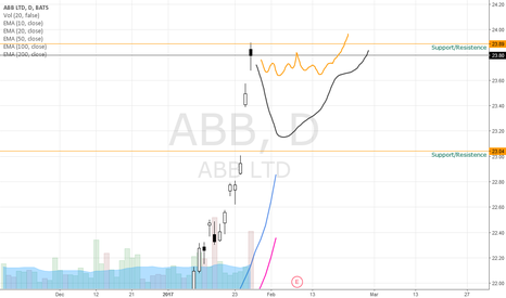 ABB: Watching ABB