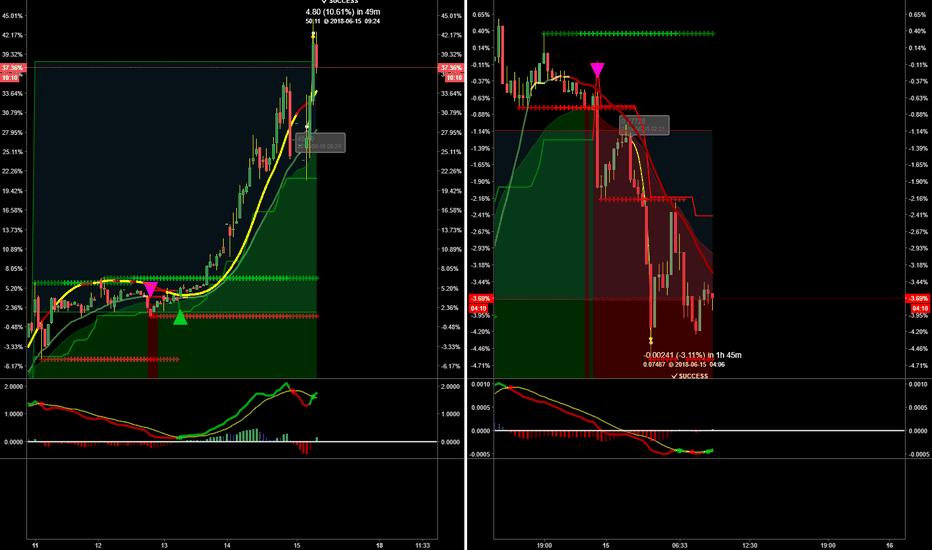 ETHXBT: I love Trading