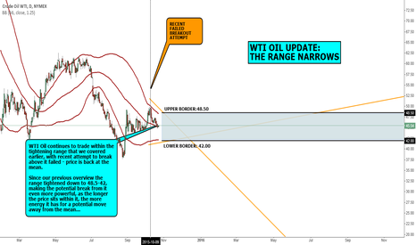 CL1!: MACRO VEIW: WTI OIL UPDATE: THE RANGE NARROWS