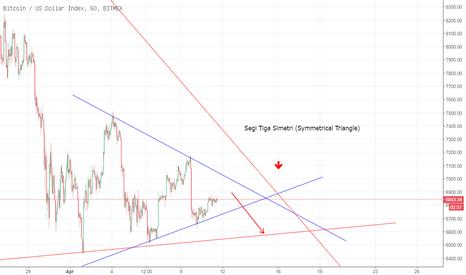XBT: XBTUSD Segi Tiga Simetri (Symmetrical Triangle)