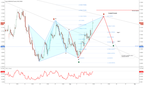 EURGBP: Shark 113 extension with a potential 5-0 pattern