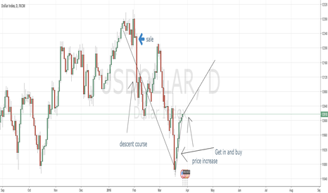 USDOLLAR: Just a little view how beginners can go into the trades