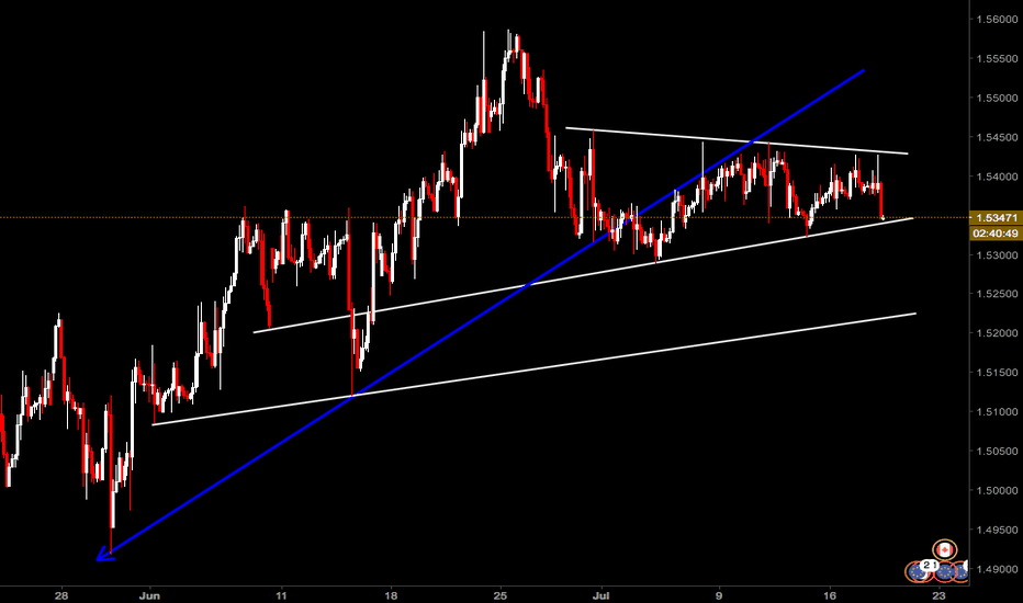 EURCAD: EURCAD - This could be it...