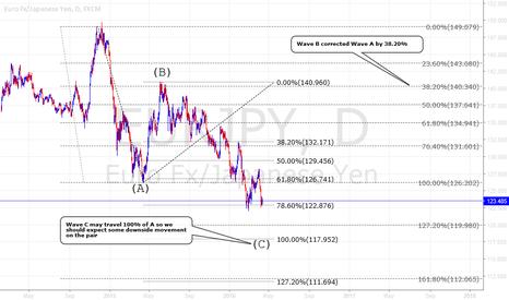 EURJPY: Eur/Jpy still more room on the downside