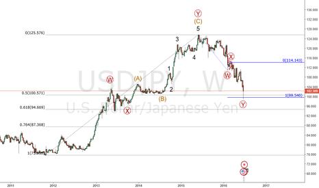 USDJPY: Usd/Jpy : Ready to go higher
