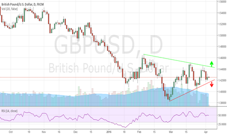 GBPUSD: Waiting For A Breakout In GBPUSD