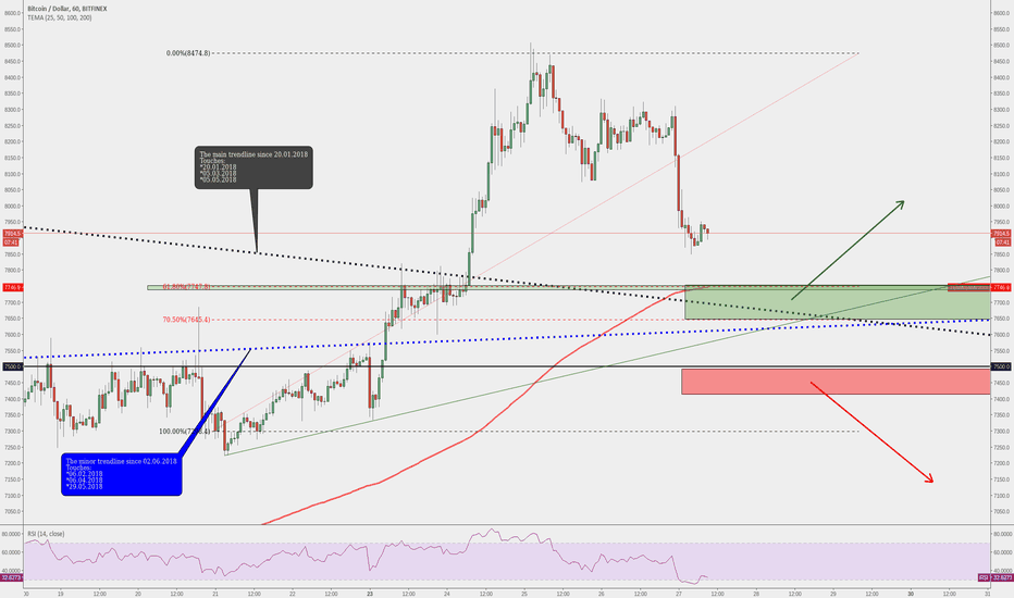 BTCUSD: BITCOIN - Technically The Good Areas For Trading!