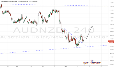 AUDNZD: AUDNZD - Weekly Bulls Pivotal Point