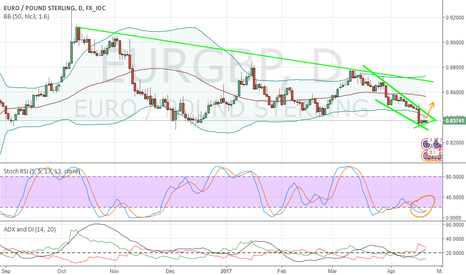EURGBP: EurGbp Bullish and Bearish setups