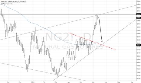 NG2!: natural gas ---- short for 5 days (long shot)