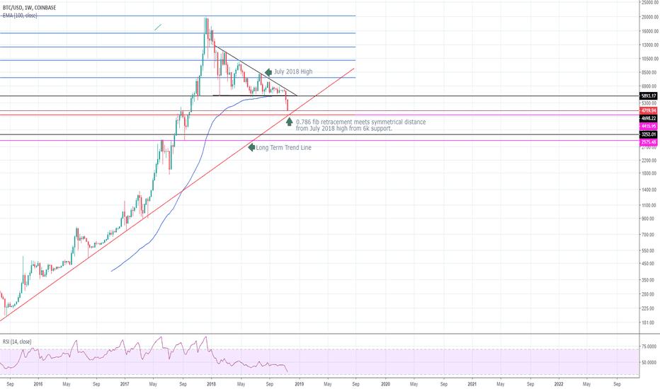 BTCUSD: BTC Breakdown: fib retracement & long term trendline