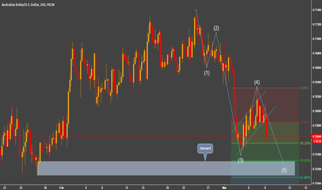AUDUSD: Broken Bearish Flag - 5 Wave In Progress