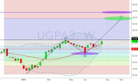 UGPA3: Compra em UGPA3