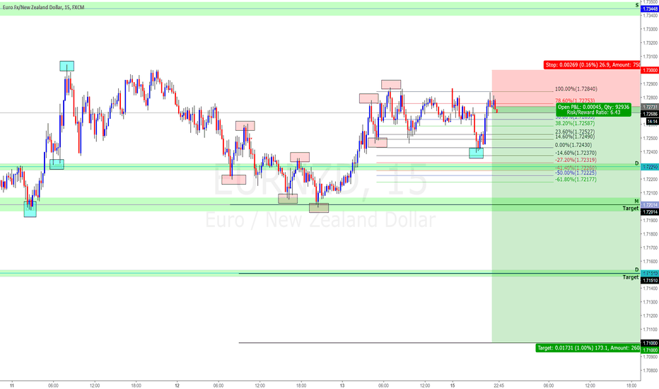 EURNZD: EURNZD SELL (Potential 175 Pips Move)