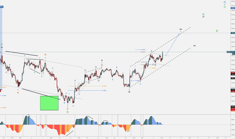 XAUUSD: XAU/USD Bullish Set-up - December Trends
