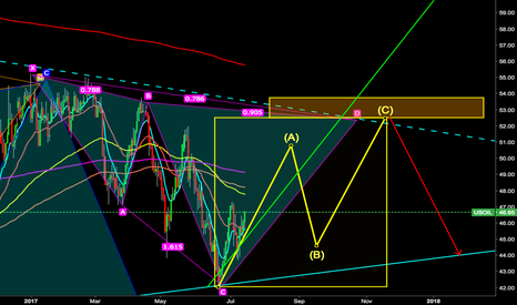 USOIL: Bearish Shark OIL