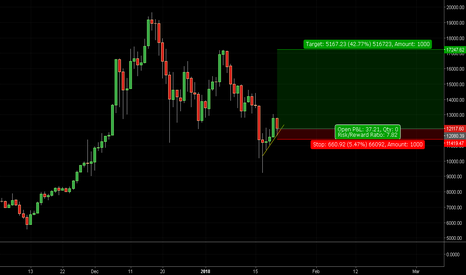 BTCUSD: bittcoin time to enter for new highs
