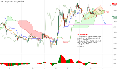 USDCAD: A VERY STRANGE SELL ZONE I MUST SAY...