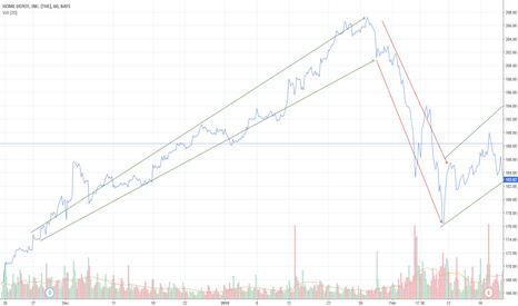 HD: Bullish Trend for HD (Home Depot)