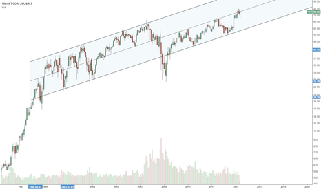 TGT: TGT - Target Stock Analysis