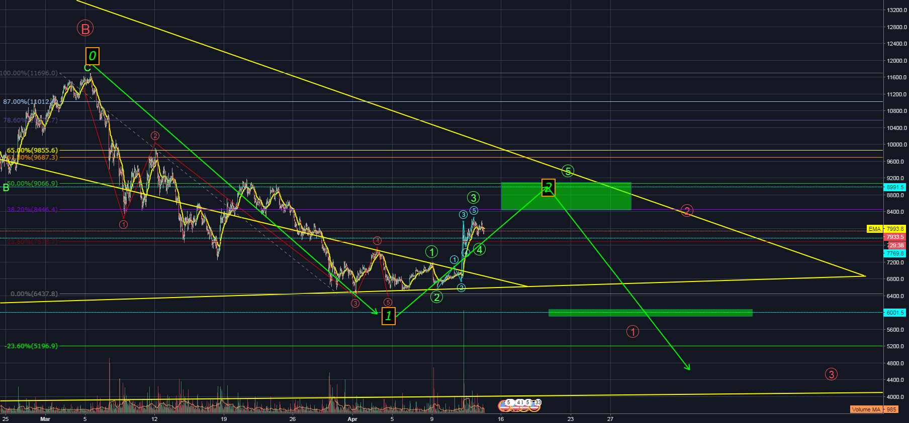 BTC/USD BITCOIN VIDEO UPDATE APRIL 13/14th - PART 2