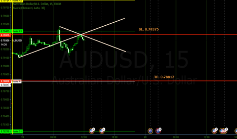 AUDUSD: Short on AUDUSD