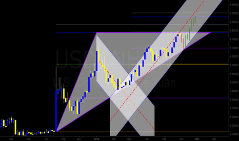 USDCNH: USD/Yuan on the weekly