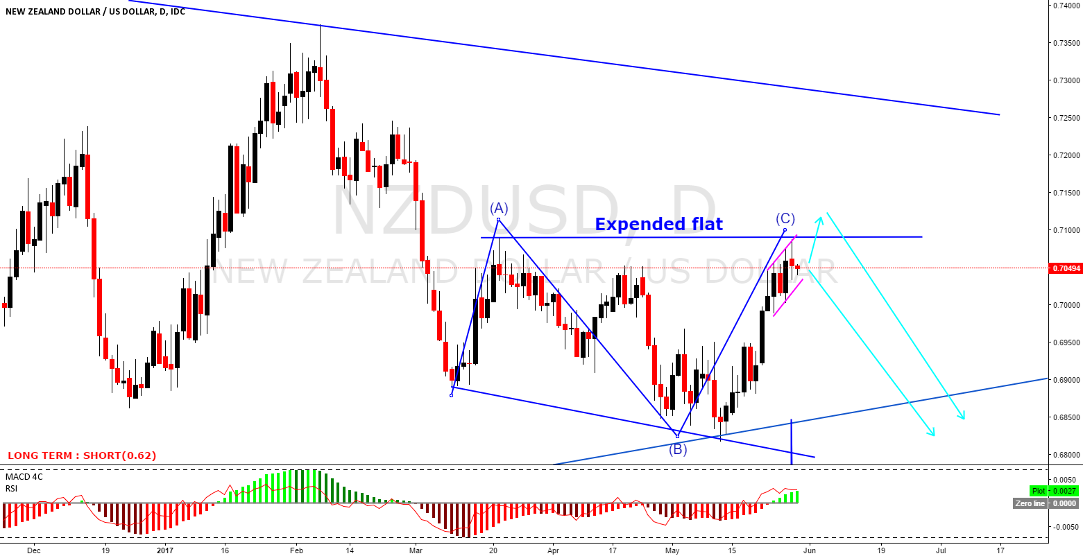 NZDUSD expended flat going down