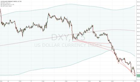 DXY: DOLLAR LONG AHEAD OF FOMC