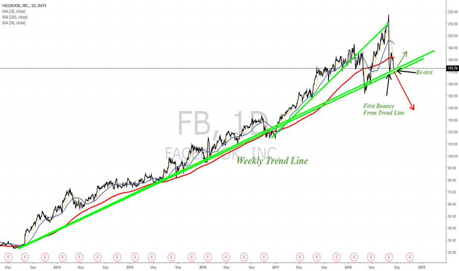 FB: Important support zone for Facebook