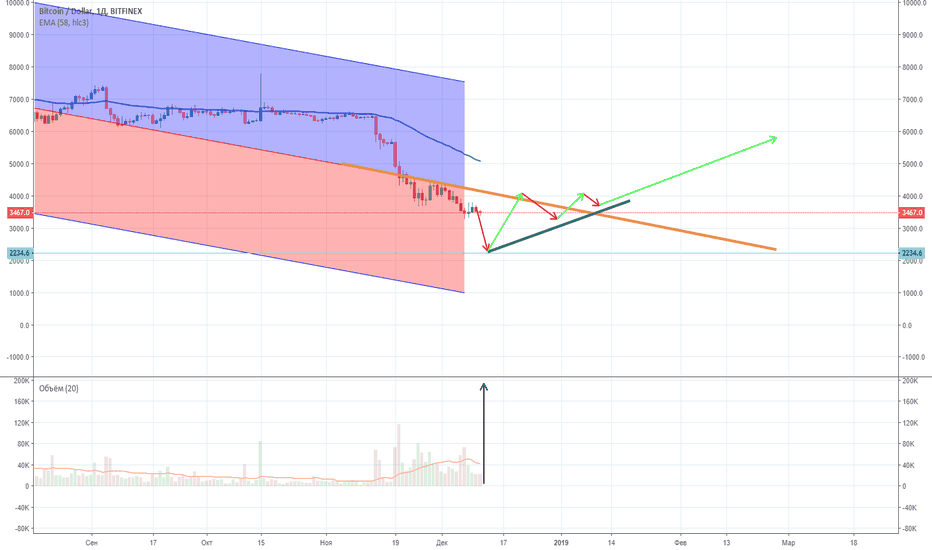BTCUSD: Правило #1: The Trend Is Your Friend