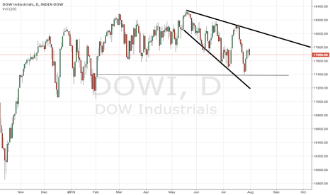 DOWI: Dow Jones sill in a sideways trend but slowly moving into a ...