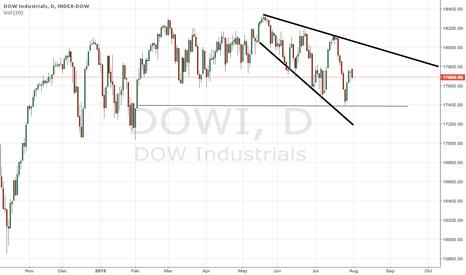 DJI: Dow Jones sill in a sideways trend but slowly moving into a ...