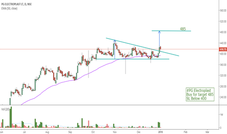 PGEL: #PG Electroplast Buy for target 485 SL Below 400