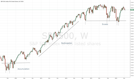 SPX500: Dow Theory in today's markets