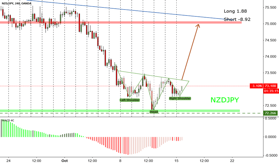 NZDJPY: NZDJPY Inverted head and shoulder for LONG