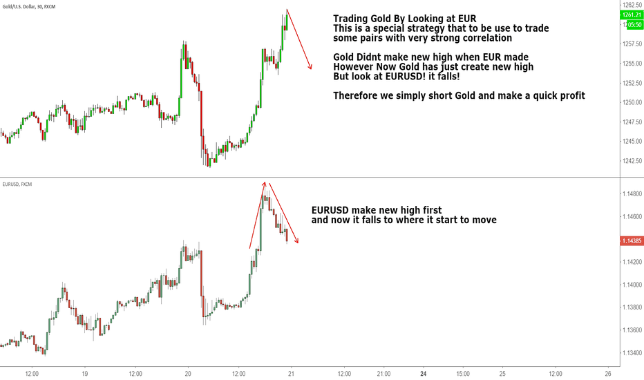 XAUUSD: Trading Gold By Looking at EUR