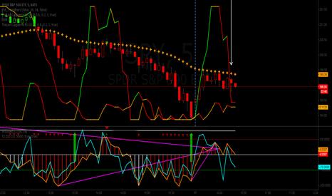 SPY: short term day trade short term day trade