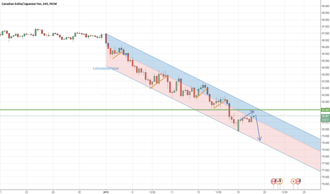 CADJPY: CADJPY 4H CORRECTIVE STRUCTURE
