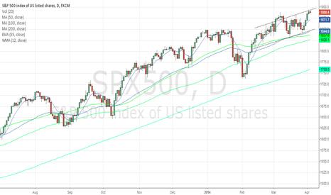 SPX500: getting short