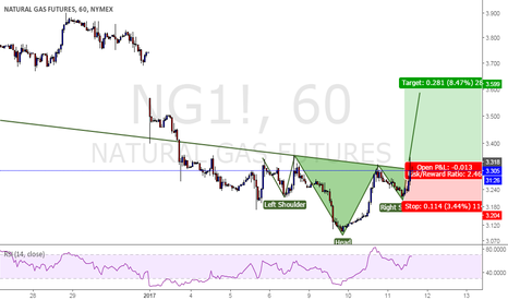 NG1!: Natural Gas to fire!
