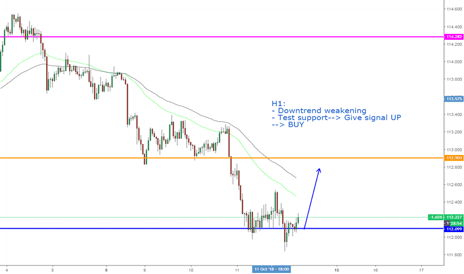 USDJPY: USDJPY, Buy on H1.