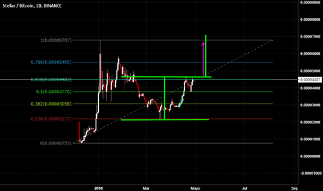 XLMBTC: Stellar / Bitcoin