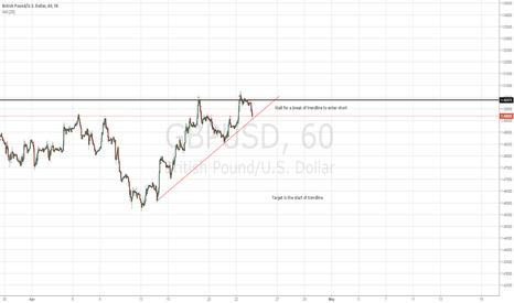 GBPUSD: GBPUSD short with the break of trendline