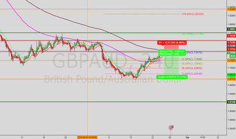 GBPAUD: GBP/AUD Possible shorting opportunity.