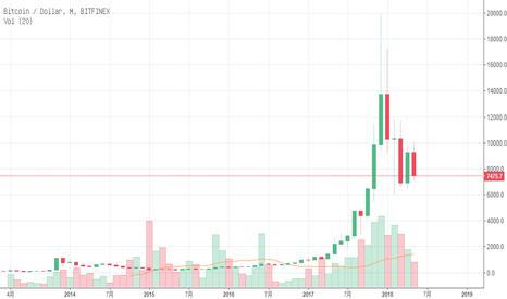 BTCUSD: 一个简单的市场