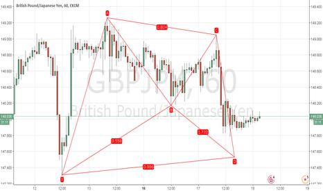 GBPJPY: GBP/JPY Potential Bull Bat
