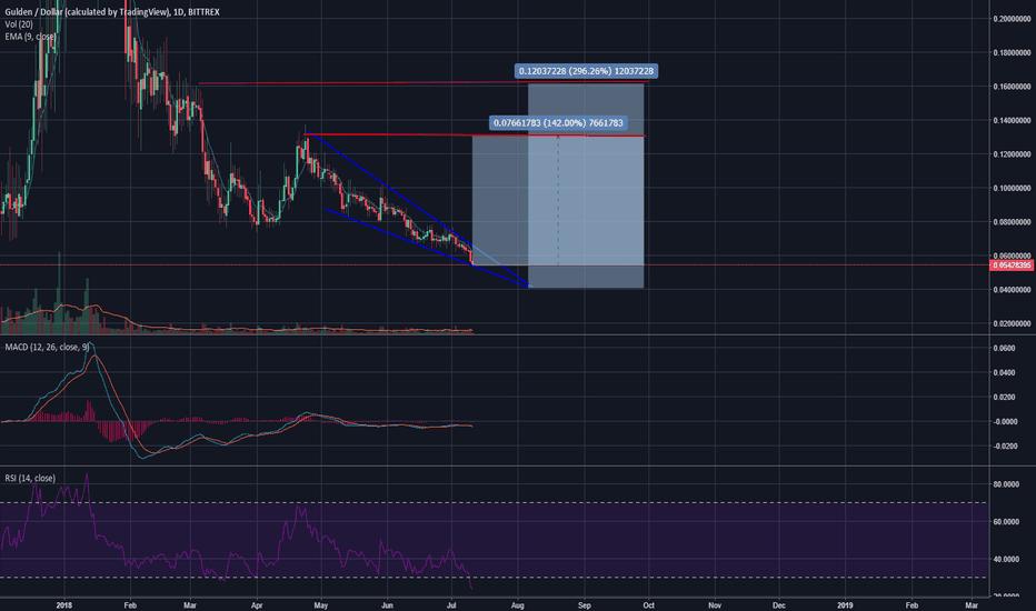 NLGUSD: Chart says it all, falling wedge = bullish pattern